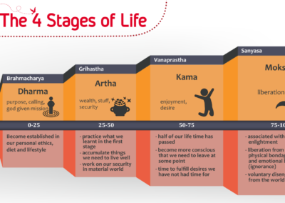 The 4 Stages of Life