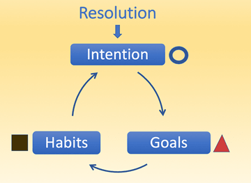 circle back to your intention